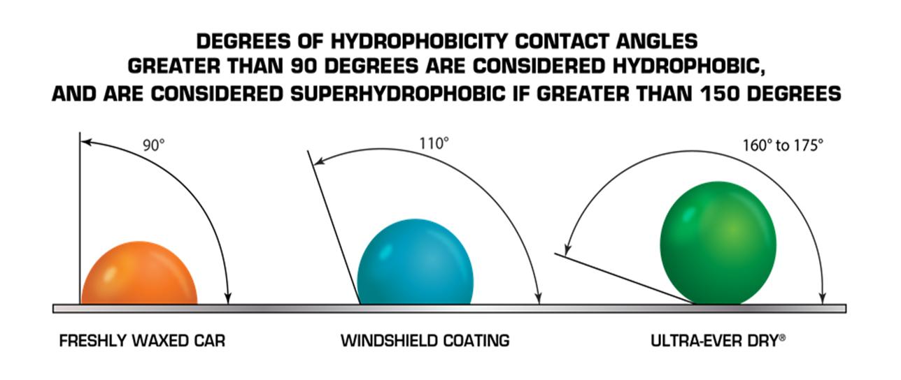 Preparat Ultra Ever Dry wykorzystuje nanotechnologię do  zapewnienia właściwości superhydrofobicznych oraz olejofobicznych zabezpieczonej nim powierzchni.